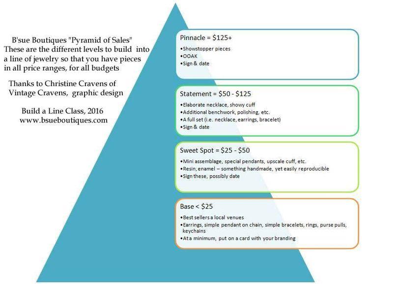 Pyramidofsales